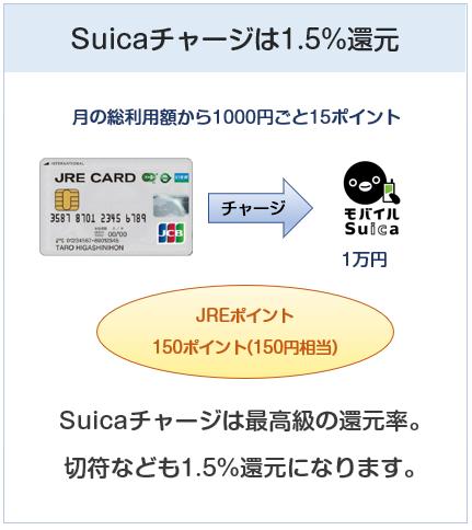 JRE CARDはSuicaチャージや切符購入でポイント3倍(還元率1.5%)になる