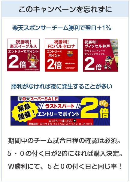 楽天市場でのポイントアップキャンペーン(スポンサーチームの勝利でポイント2倍)など。