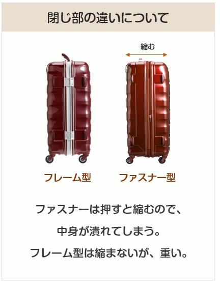 スーツケースのハード型のフレーム、ファスナーの違いについて