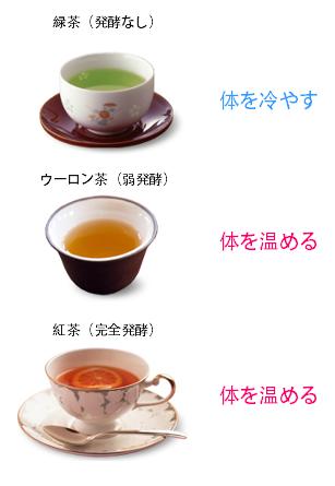 体が温まるお茶 冷えるお茶