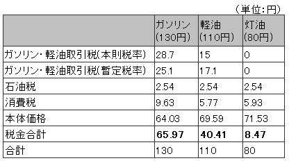 ガソリン・軽油・灯油の税率