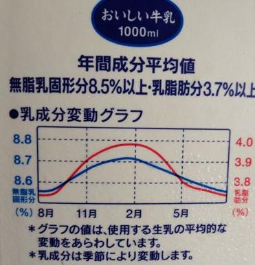 牛乳の季節による脂肪分変動