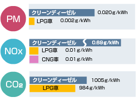 LPGガス車の排気ガス