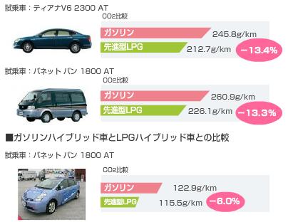 LPGガス車のCO2