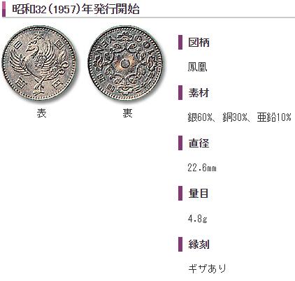 100円貨幣