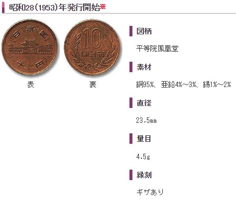 10円貨幣